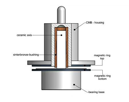 Research papers on air bearings